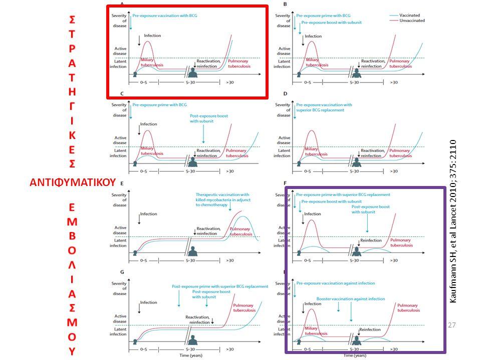 27 Kaufmann SH, et al Lancet 2010; 375: 2110 ΑΝΤΙΦΥΜΑΤΙΚΟΥ