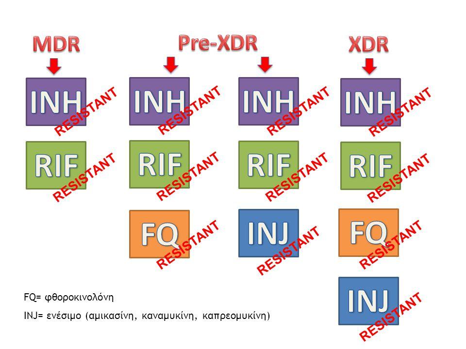 RESISTANT FQ= φθοροκινολόνη INJ= ενέσιμο (αμικασίνη, καναμυκίνη, καπρεομυκίνη)