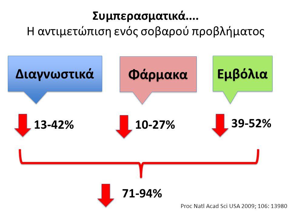 Συμπερασματικά.... Η αντιμετώπιση ενός σοβαρού προβλήματος Εμβόλια Φάρμακα Διαγνωστικά 39-52% 10-27%13-42% 71-94% Proc Natl Acad Sci USA 2009; 106: 13