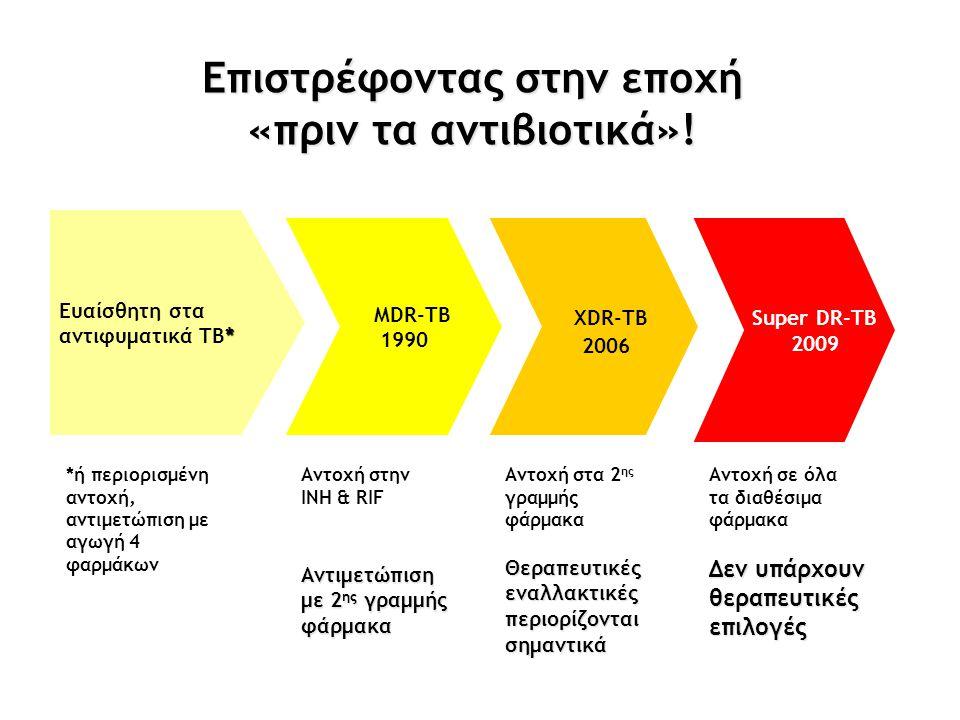 Eπιστρέφοντας στην εποχή «πριν τα αντιβιοτικά»! MDR-TB 1990 XDR-TB 2006 Super DR-TB 2009 Ευαίσθητη στα * αντιφυματικά ΤΒ* *ή περιορισμένη αντοχή, αντι