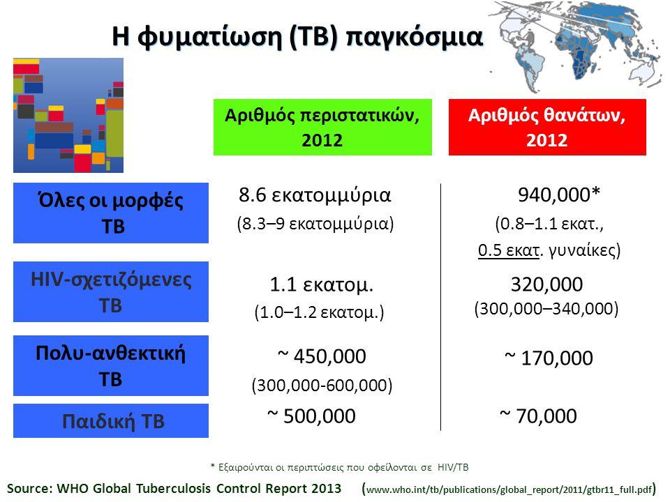 Η φυματίωση (ΤΒ) παγκόσμια Αριθμός περιστατικών, 2012 Αριθμός θανάτων, 2012 940,000* (0.8–1.1 εκατ., 0.5 εκατ. γυναίκες) 8.6 εκατομμύρια (8.3–9 εκατομ