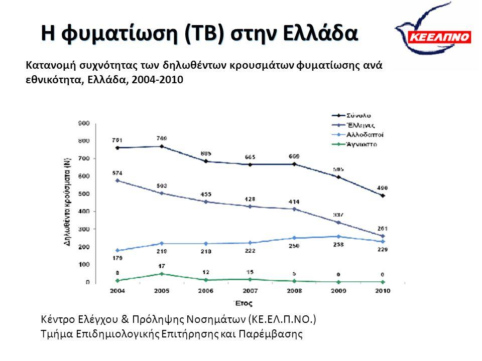 Η φυματίωση (ΤΒ) στην Ελλάδα Κατανομή συχνότητας των δηλωθέντων κρουσμάτων φυματίωσης ανά εθνικότητα, Ελλάδα, 2004-2010 Κέντρο Ελέγχου & Πρόληψης Νοση