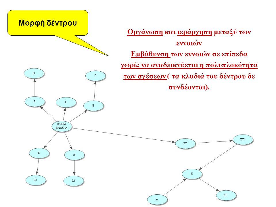 Οργάνωση και ιεράρχηση μεταξύ των εννοιών Εμβάθυνση των εννοιών σε επίπεδα χωρίς να αναδεικνύεται η πολυπλοκότητα των σχέσεων ( τα κλαδιά του δέντρου