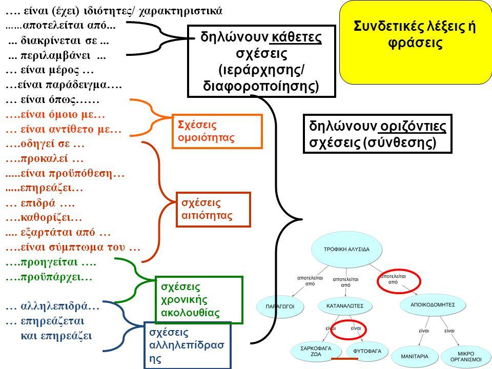 …. είναι (έχει) ιδιότητες/ χαρακτηριστικά …… αποτελείται από...... διακρίνεται σε...... περιλαμβάνει... … είναι μέρος … …είναι παράδειγμα…. … είναι όπ