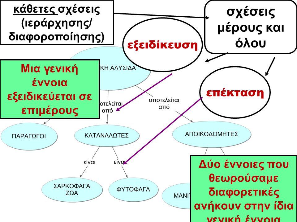 σχέσεις μέρους και όλου εξειδίκευση επέκταση κάθετες σχέσεις (ιεράρχησης/ διαφοροποίησης) Μια γενική έννοια εξειδικεύεται σε επιμέρους Δύο έννοιες που