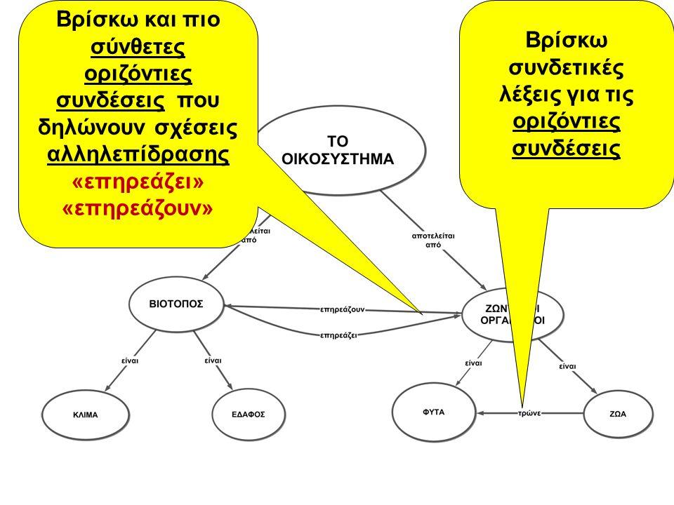 Βρίσκω συνδετικές λέξεις για τις οριζόντιες συνδέσεις Βρίσκω και πιο σύνθετες οριζόντιες συνδέσεις που δηλώνουν σχέσεις αλληλεπίδρασης «επηρεάζει» «επ