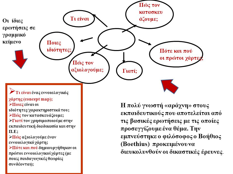 Τι είναι Ποιες ιδιότητες; Γιατί; Πότε και πού οι πρώτοι χάρτες; Η πολύ γνωστή «αράχνη» στους εκπαιδευτικούς που αποτελείται από τις βασικές ερωτήσεις