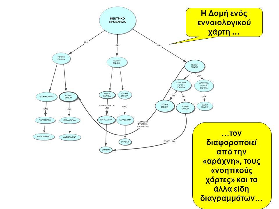 Χάρτης ενοιών (concept map)  Ανάγνωση από πάνω προς τα κάτω  Πολλές έννοιες που συνδέονται μεταξύ τους  Δίνεται έμφαση στις συνδετικές εκφράσεις που εξηγούν τη σύνδεση μεταξύ εννοιών.