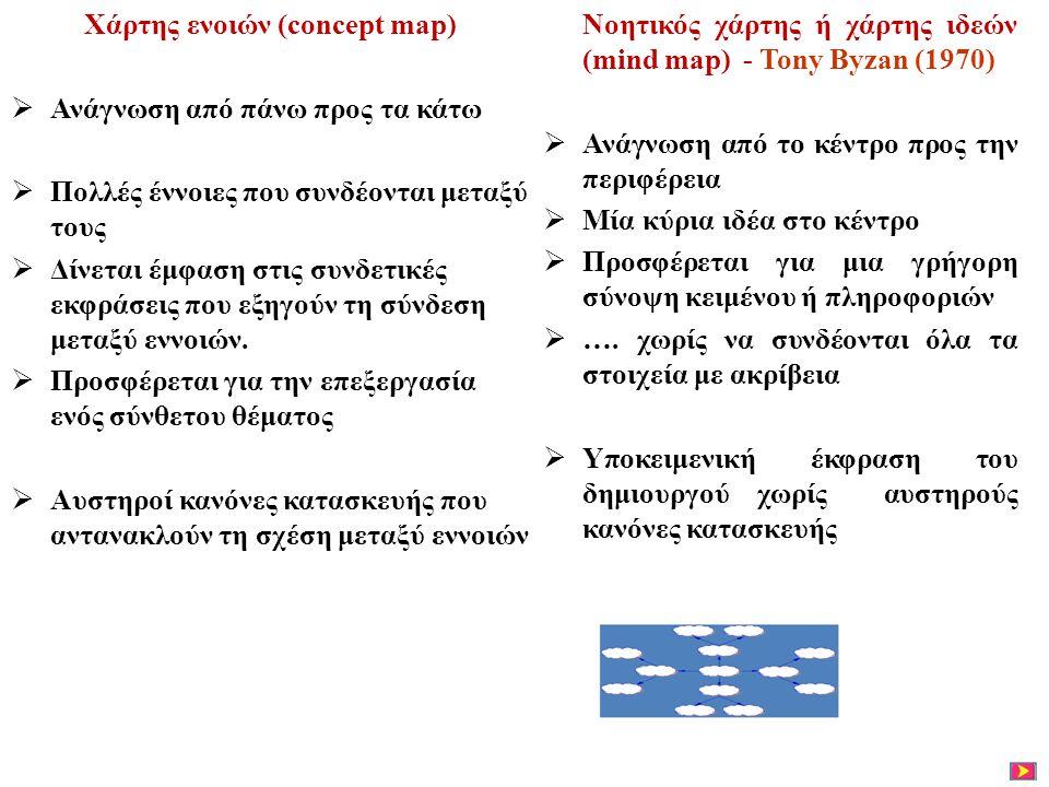 Χάρτης ενοιών (concept map)  Ανάγνωση από πάνω προς τα κάτω  Πολλές έννοιες που συνδέονται μεταξύ τους  Δίνεται έμφαση στις συνδετικές εκφράσεις πο