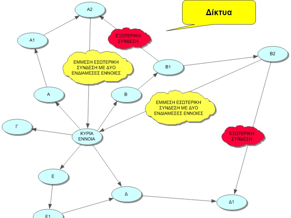 ΟΙ ΧΑΡΤΕΣ ΕΝΝΟΙΩΝ ΣΤΗΝ ΠΕΡΙΒΑΛΛΟΝΤΙΚΗ ΕΚΠΑΙΔΕΥΣΗ; Ο εννοιολογικός χάρτης : ένα είδος συστήματος με χαρακτηριστικά ενός φυσικού ή βιολογικού συστήματος.