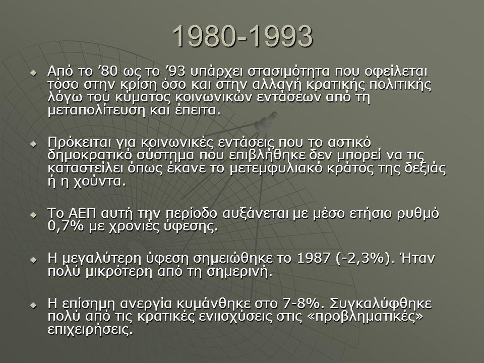 1980-1993  Από το '80 ως το '93 υπάρχει στασιμότητα που οφείλεται τόσο στην κρίση όσο και στην αλλαγή κρατικής πολιτικής λόγω του κύματος κοινωνικών εντάσεων από τη μεταπολίτευση και έπειτα.