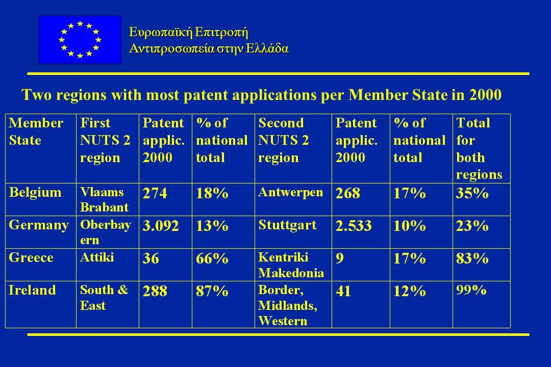Ευρωπαϊκή Επιτροπή Αντιπροσωπεία στην Ελλάδα Two regions with most patent applications per Member State in 2000