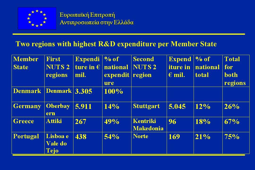 Ευρωπαϊκή Επιτροπή Αντιπροσωπεία στην Ελλάδα Two regions with highest R&D expenditure per Member State