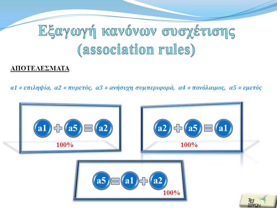 ΑΠΟΤΕΛΕΣΜΑΤΑ a1 = επιληψία, α2 = πυρετός, α3 = ανήσυχη συμπεριφορά, α4 = πονόλαιμος, α5 = εμετός a1a5a2a1a1 a5a2a2 a1a1 100%