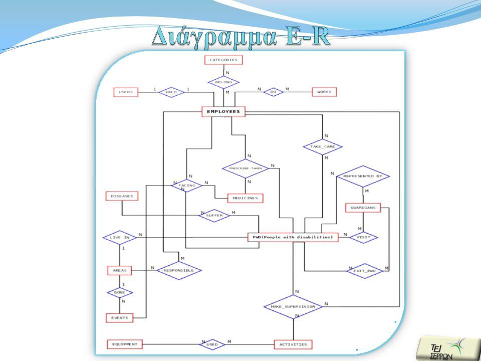 Πληροφοριακό σύστημα για ίδρυμα Α.Μ.Ε.Α.