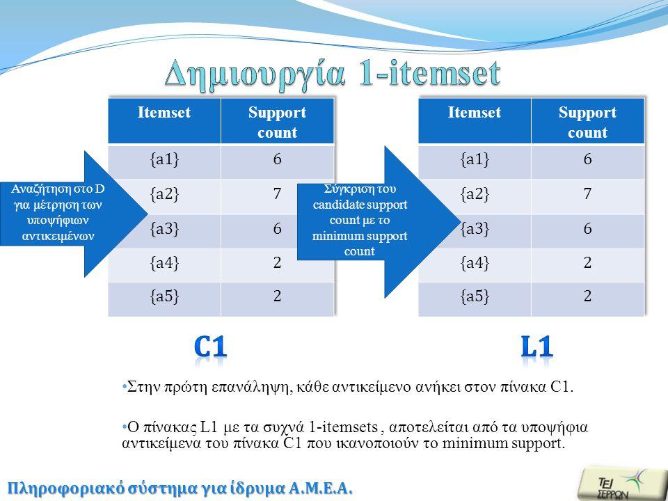 Δημιουργία του C2 από τον πίνακα L1 Σύγκριση του candidate support count με το minimum support count