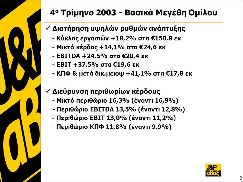 3 12μηνο 2003 - Βασικά Μεγέθη Ομίλου  Σημαντική αύξηση μεγεθών έναντι του 2002 - Κύκλος εργασιών +17,3% στα €522,8 εκ - Μικτό κέρδος +19,3% στα €79,8 εκ - EBITDA +21,9% στα €70,7 εκ - EBIT +28,7% στα €61,8 εκ - ΚΠΦ & μετά δικ.μειοψ +28,5% στα €57,4εκ  Άνοδος περιθωρίων κέρδους - Μικτό περιθώριο 15,3% (έναντι 15,0%) - Περιθώριο EBITDA 13,5% (έναντι 13,0%) - Περιθώριο EBIT 11,8% (έναντι 10,8%) - Περιθώριο ΚΠΦ 11,0% (έναντι 10,0%)