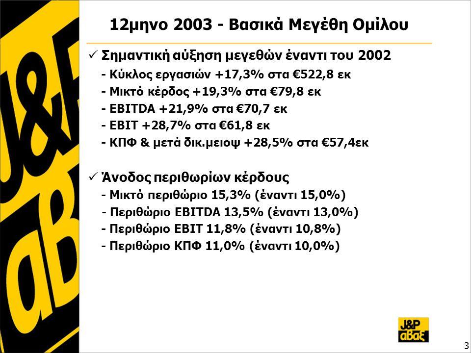 Αποτελέσματα Ομίλου – 4 ο τρίμηνο '03 4 ποσά σε € εκΟκτ-Δεκ 2003 Οκτ-Δεκ 2002 μεταβολή 03 / 02 Σύνολο Κύκλου Εργασιών 150,78 127,52 18,2% Μικτά Αποτελέσματα 24,62 21,5821,58 14,1% Λοιπά Έσοδα 0,22 0,47 Έξοδα Διοίκησης & Διάθεσης 5,28 7,837,83 Χρημ/κά Αποτελέσματα -0,57 -0,23 Έκτακτα Αποτελέσματα 0,00 -1,08 Αποσβέσεις 1,36 2,60 -ενσωμ.