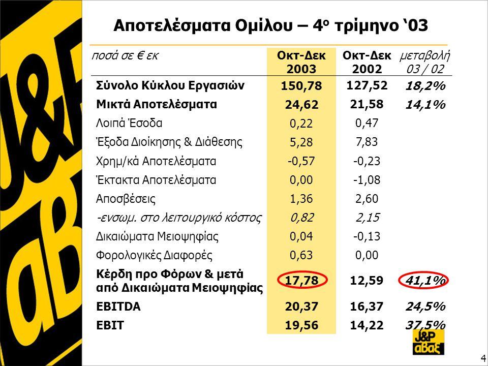 Αποτελέσματα Ομίλου – 2003 5 ποσά σε € εκ Ιαν-Δεκ 2003 Ιαν-Δεκ 2002 μεταβολή 03 / 02 Σύνολο Κύκλου Εργασιών 522,78445,5317,3% Μικτά Αποτελέσματα 79,8366,9266,9219,3% Λοιπά Έσοδα 0,651,16 Έξοδα Διοίκησης & Διάθεσης 18,6320,03 Χρημ/κά Αποτελέσματα -1,55-0,74 Έκτακτα Αποτελέσματα 0,16-0,68 Αποσβέσεις 11,0512,00 -ενσωμ.