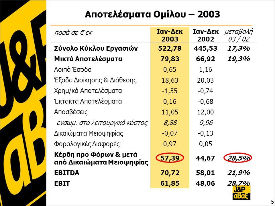 Αποτελέσματα Ομίλου – 2003 5 ποσά σε € εκ Ιαν-Δεκ 2003 Ιαν-Δεκ 2002 μεταβολή 03 / 02 Σύνολο Κύκλου Εργασιών 522,78445,5317,3% Μικτά Αποτελέσματα 79,83