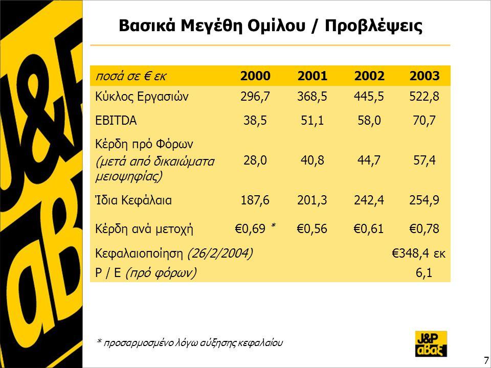 Βασικά Μεγέθη Ομίλου / Προβλέψεις ποσά σε € εκ2000200120022003 Κύκλος Εργασιών296,7368,5445,5522,8 EBITDA38,551,158,070,7 Κέρδη πρό Φόρων (μετά από δι