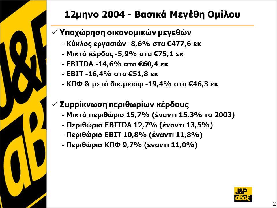2 12μηνο 2004 - Βασικά Μεγέθη Ομίλου  Υποχώρηση οικονομικών μεγεθών - Κύκλος εργασιών -8,6% στα €477,6 εκ - Μικτό κέρδος -5,9% στα €75,1 εκ - EBITDA -14,6% στα €60,4 εκ - EBIT -16,4% στα €51,8 εκ - ΚΠΦ & μετά δικ.μειοψ -19,4% στα €46,3 εκ  Συρρίκνωση περιθωρίων κέρδους - Μικτό περιθώριο 15,7% (έναντι 15,3% το 2003) - Περιθώριο EBITDA 12,7% (έναντι 13,5%) - Περιθώριο EBIT 10,8% (έναντι 11,8%) - Περιθώριο ΚΠΦ 9,7% (έναντι 11,0%)