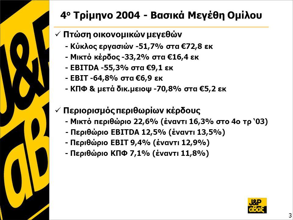 3 4 ο Τρίμηνο 2004 - Βασικά Μεγέθη Ομίλου  Πτώση οικονομικών μεγεθών - Κύκλος εργασιών -51,7% στα €72,8 εκ - Μικτό κέρδος -33,2% στα €16,4 εκ - EBITDA -55,3% στα €9,1 εκ - EBIT -64,8% στα €6,9 εκ - ΚΠΦ & μετά δικ.μειοψ -70,8% στα €5,2 εκ  Περιορισμός περιθωρίων κέρδους - Μικτό περιθώριο 22,6% (έναντι 16,3% στο 4ο τρ '03) - Περιθώριο EBITDA 12,5% (έναντι 13,5%) - Περιθώριο EBIT 9,4% (έναντι 12,9%) - Περιθώριο ΚΠΦ 7,1% (έναντι 11,8%)