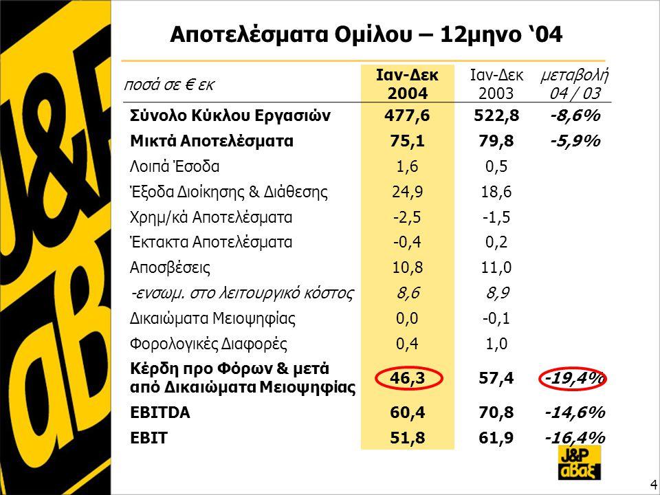 Αποτελέσματα Ομίλου – 12μηνο '04 4 ποσά σε € εκ Ιαν-Δεκ 2004 Ιαν-Δεκ 2003 μεταβολή 04 / 03 Σύνολο Κύκλου Εργασιών477,6522,8-8,6% Μικτά Αποτελέσματα75,179,8-5,9% Λοιπά Έσοδα1,60,5 Έξοδα Διοίκησης & Διάθεσης24,918,6 Χρημ/κά Αποτελέσματα-2,5-1,5 Έκτακτα Αποτελέσματα-0,40,2 Αποσβέσεις10,811,0 -ενσωμ.