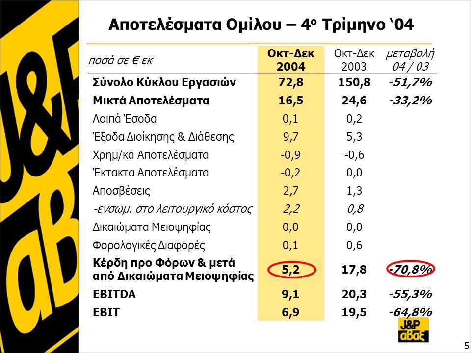 Αποτελέσματα Ομίλου – 4 ο Τρίμηνο '04 5 ποσά σε € εκ Οκτ-Δεκ 2004 Οκτ-Δεκ 2003 μεταβολή 04 / 03 Σύνολο Κύκλου Εργασιών72,8150,8-51,7% Μικτά Αποτελέσματα16,524,6-33,2% Λοιπά Έσοδα0,10,2 Έξοδα Διοίκησης & Διάθεσης9,75,3 Χρημ/κά Αποτελέσματα-0,9-0,6 Έκτακτα Αποτελέσματα-0,20,0 Αποσβέσεις2,71,3 -ενσωμ.