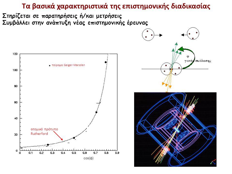 πίδακας σωματίων cos(φ) πείραμα UA1 πείραμα Geiger-Marsden ατομικό πρότυπο Rutherford Κβαντική Χρωμοδυναμική Τα βασικά χαρακτηριστικά της επιστημονική