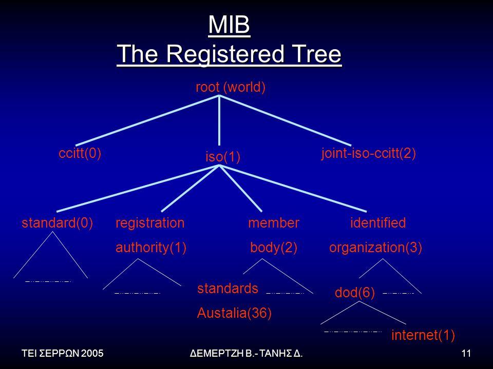 ΤΕΙ ΣΕΡΡΩΝ 2005ΔΕΜΕΡΤΖΗ Β.- ΤΑΝΗΣ Δ.11 MIB The Registered Tree root (world) ccitt(0) iso(1) joint-iso-ccitt(2) standard(0)registration authority(1) member body(2) identified organization(3) standards Austalia(36) dod(6) internet(1)