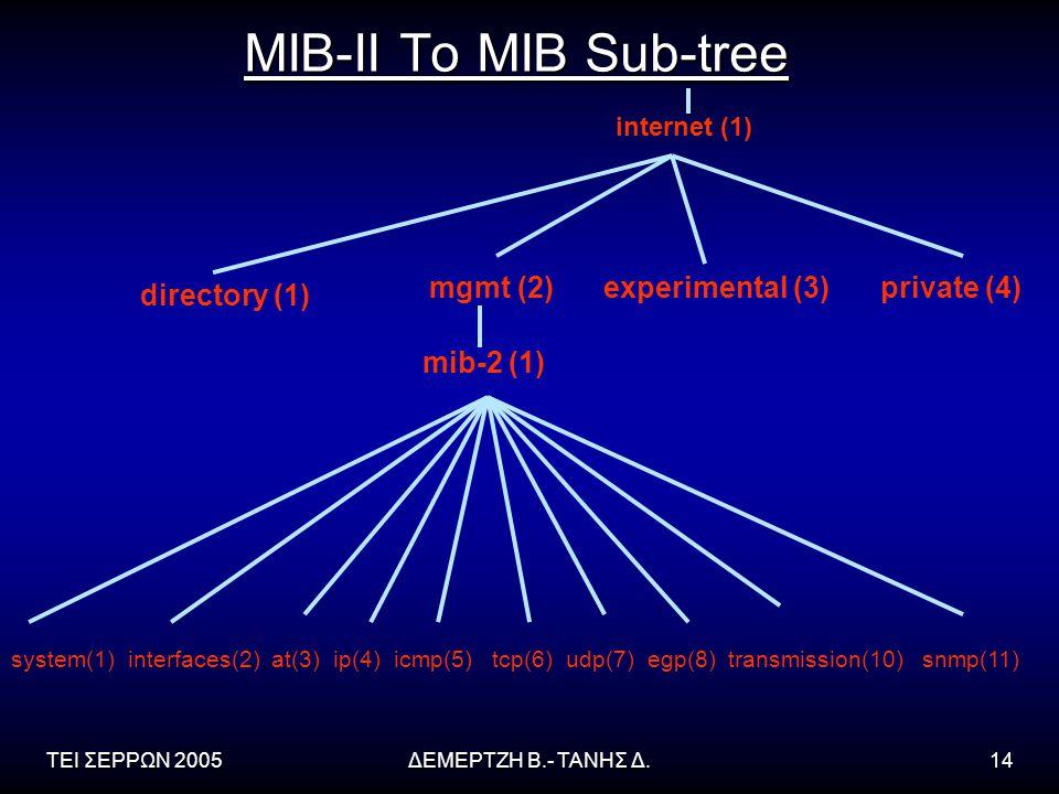 ΤΕΙ ΣΕΡΡΩΝ 2005ΔΕΜΕΡΤΖΗ Β.- ΤΑΝΗΣ Δ.14 MIB-II To MIB Sub-tree mib-2 (1) system(1) interfaces(2) at(3) ip(4) icmp(5) tcp(6) udp(7) egp(8) transmission(10) snmp(11) internet (1) directory (1) mgmt (2)experimental (3)private (4)