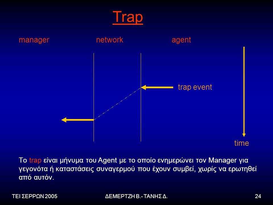 ΤΕΙ ΣΕΡΡΩΝ 2005ΔΕΜΕΡΤΖΗ Β.- ΤΑΝΗΣ Δ.24 managernetworkagent trap event time Trap Tο trap είναι μήνυμα του Agent με το οποίο ενημερώνει τον Manager για γεγονότα ή καταστάσεις συναγερμού που έχουν συμβεί, χωρίς να ερωτηθεί από αυτόν.
