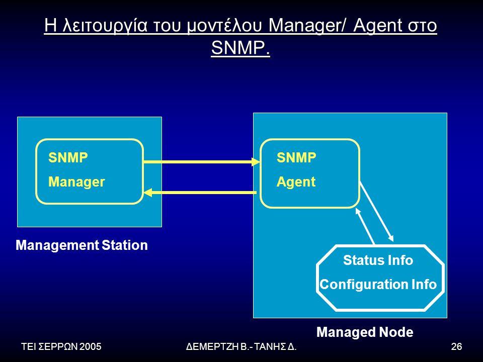ΤΕΙ ΣΕΡΡΩΝ 2005ΔΕΜΕΡΤΖΗ Β.- ΤΑΝΗΣ Δ.26 Η λειτουργία του μοντέλου Manager/ Agent στο SNMP. SNMP Manager Management Station SNMP Agent Status Info Confi