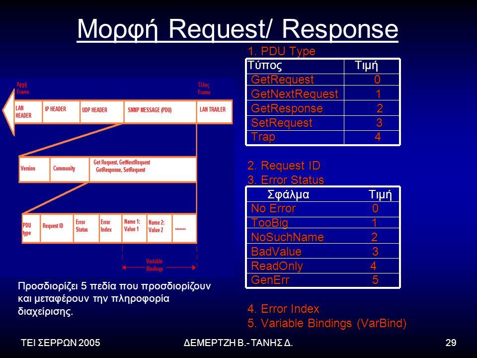 ΤΕΙ ΣΕΡΡΩΝ 2005ΔΕΜΕΡΤΖΗ Β.- ΤΑΝΗΣ Δ.29 Μορφή Request/ Response 1. PDU Type Τύπος Τιμή GetRequest 0 GetRequest 0 GetNextRequest 1 GetNextRequest 1 GetR
