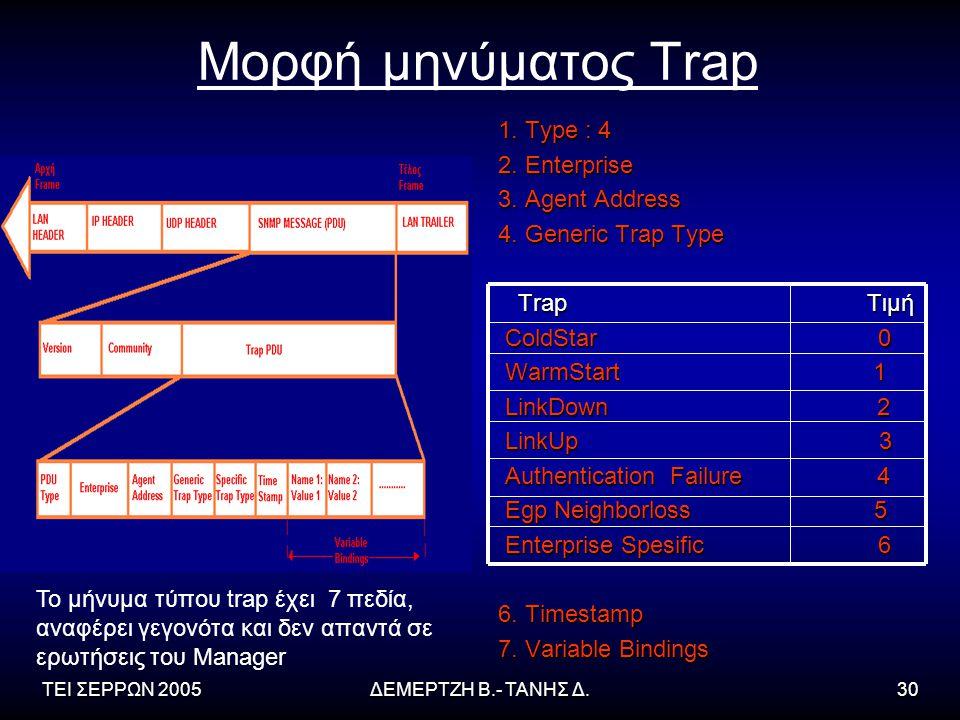 ΤΕΙ ΣΕΡΡΩΝ 2005ΔΕΜΕΡΤΖΗ Β.- ΤΑΝΗΣ Δ.30 Μορφή μηνύματος Trap 1.
