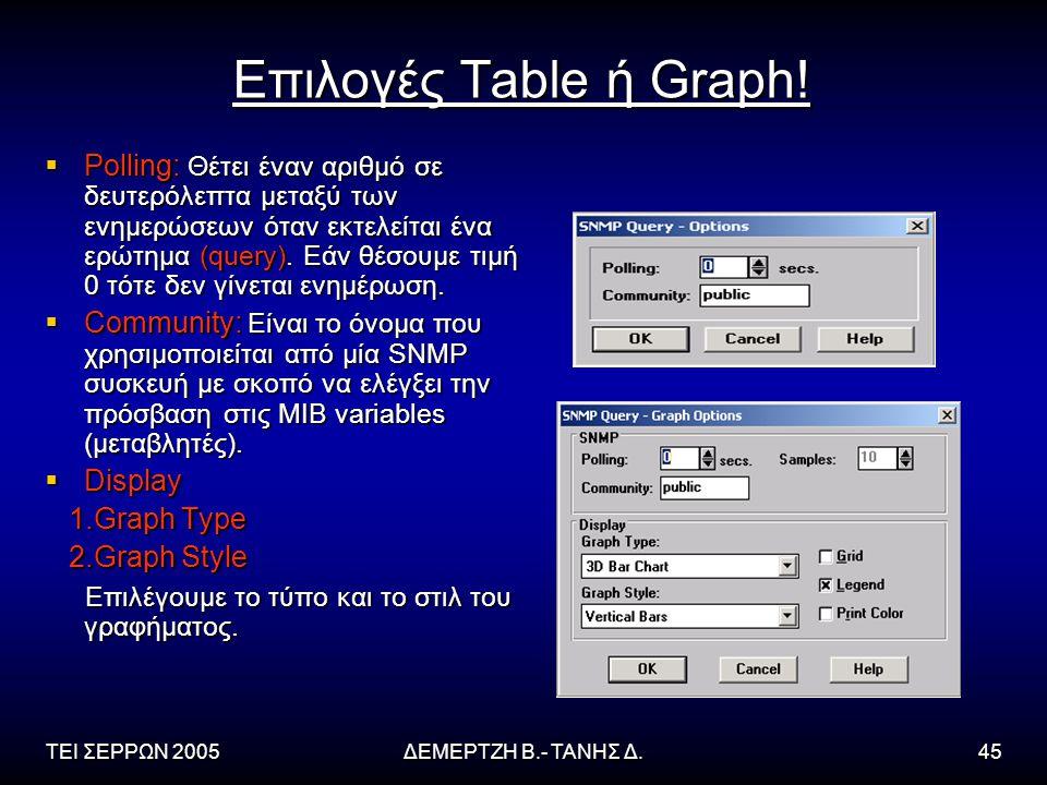 ΤΕΙ ΣΕΡΡΩΝ 2005ΔΕΜΕΡΤΖΗ Β.- ΤΑΝΗΣ Δ.45 Επιλογές Table ή Graph!  Polling: Θέτει έναν αριθμό σε δευτερόλεπτα μεταξύ των ενημερώσεων όταν εκτελείται ένα
