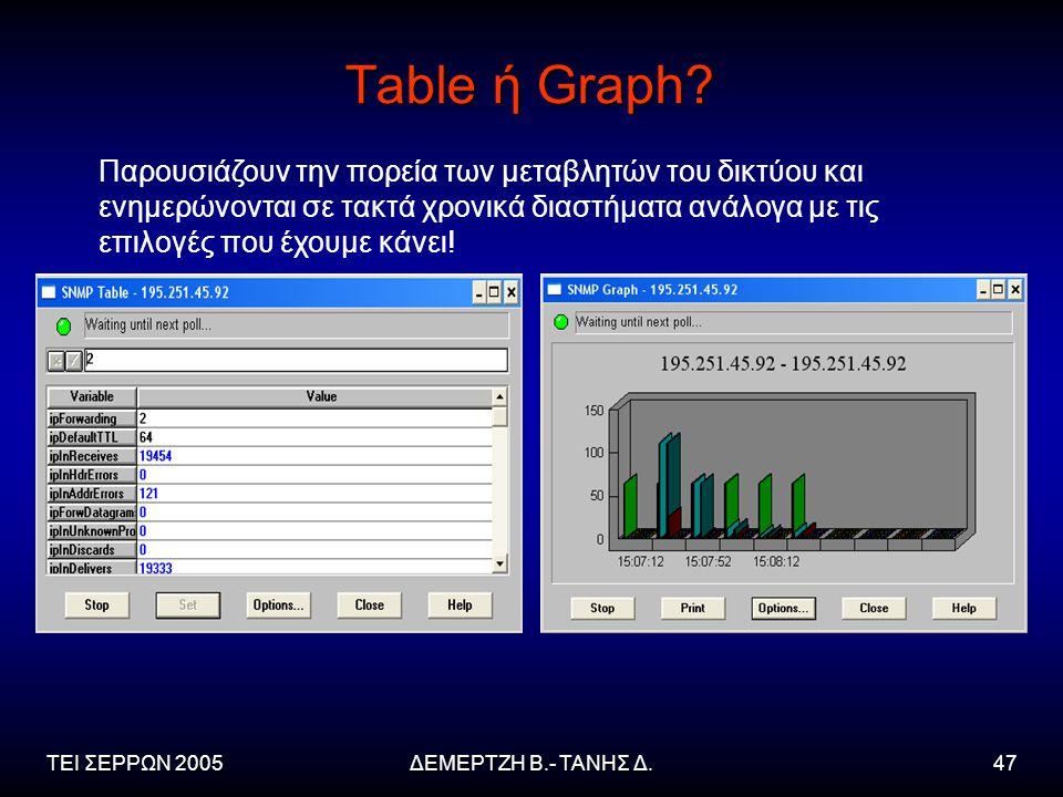ΤΕΙ ΣΕΡΡΩΝ 2005ΔΕΜΕΡΤΖΗ Β.- ΤΑΝΗΣ Δ.47 Table ή Graph.