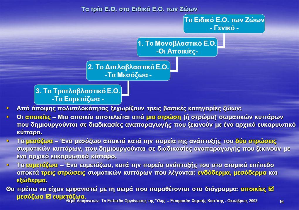 Θέμα Διαφανειών: Τα Επίπεδα Οργάνωσης της Ύλης -- Ετοιμασία: Χαμπής Κιατίπης - Οκτώβριος 2003 16 Τα τρία Ε.Ο. στο Ειδικό Ε.Ο. των Ζώων  Από άποψης πο