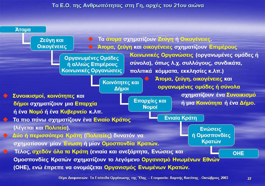 Θέμα Διαφανειών: Τα Επίπεδα Οργάνωσης της Ύλης -- Ετοιμασία: Χαμπής Κιατίπης - Οκτώβριος 2003 22 Τα Ε.Ο. της Ανθρωπότητας στη Γη, αρχές του 21ου αιώνα