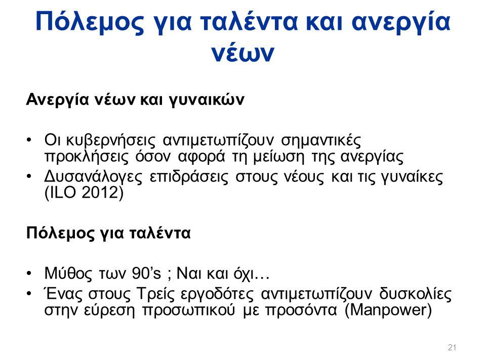 Πόλεμος για ταλέντα και ανεργία νέων Ανεργία νέων και γυναικών •Οι κυβερνήσεις αντιμετωπίζουν σημαντικές προκλήσεις όσον αφορά τη μείωση της ανεργίας •Δυσανάλογες επιδράσεις στους νέους και τις γυναίκες (ILO 2012) Πόλεμος για ταλέντα •Μύθος των 90's ; Ναι και όχι… •Ένας στους Τρείς εργοδότες αντιμετωπίζουν δυσκολίες στην εύρεση προσωπικού με προσόντα (Manpower) 21