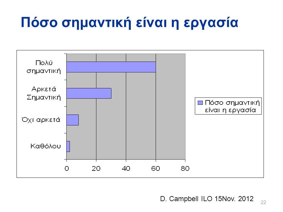Πόσο σημαντική είναι η εργασία 22 D. Campbell ILO 15Nov. 2012