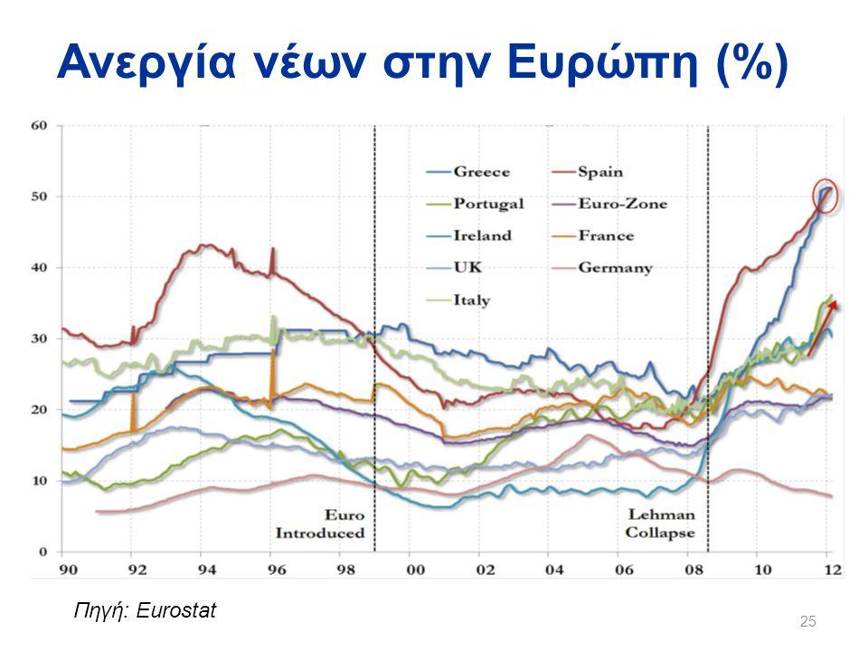 Ανεργία νέων στην Ευρώπη (%) 25 Πηγή: Eurostat