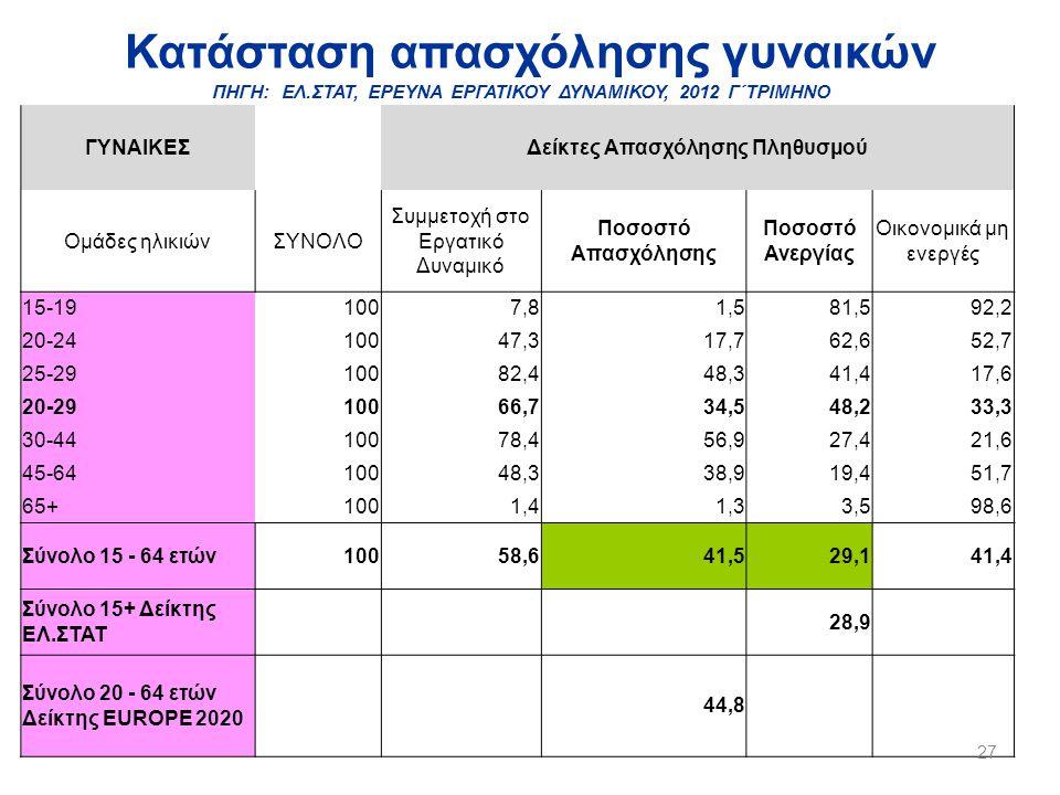 Κατάσταση απασχόλησης γυναικών ΠΗΓΗ: ΕΛ.ΣΤΑΤ, ΕΡΕΥΝΑ ΕΡΓΑΤΙΚΟΥ ΔΥΝΑΜΙΚΟΥ, 2012 Γ΄ΤΡΙΜΗΝΟ ΓΥΝΑΙΚΕΣΔείκτες Απασχόλησης Πληθυσμού Ομάδες ηλικιώνΣΥΝΟΛΟ Συμμετοχή στο Εργατικό Δυναμικό Ποσοστό Απασχόλησης Ποσοστό Ανεργίας Οικονομικά μη ενεργές 15-191007,81,581,592,2 20-2410047,317,762,652,7 25-2910082,448,341,417,6 20-2910066,734,548,233,3 30-4410078,456,927,421,6 45-6410048,338,919,451,7 65+1001,41,33,598,6 Σύνολο 15 - 64 ετών10058,641,529,141,4 Σύνολο 15+ Δείκτης ΕΛ.ΣΤΑΤ 28,9 Σύνολο 20 - 64 ετών Δείκτης EUROPE 2020 44,8 27