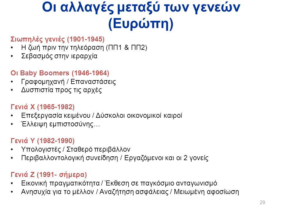 Οι αλλαγές μεταξύ των γενεών (Ευρώπη) Σιωπηλές γενιές (1901-1945) •Η ζωή πριν την τηλεόραση (ΠΠ1 & ΠΠ2) •Σεβασμός στην ιεραρχία Οι Baby Boomers (1946-1964) •Γραφομηχανή / Επαναστάσεις •Δυσπιστία προς τις αρχές Γενιά Χ (1965-1982) •Επεξεργασία κειμένου / Δύσκολοι οικονομικοί καιροί •Έλλειψη εμπιστοσύνης… Γενιά Υ (1982-1990) •Υπολογιστές / Σταθερό περιβάλλον •Περιβαλλοντολογική συνείδηση / Εργαζόμενοι και οι 2 γονείς Γενιά Ζ (1991- σήμερα) •Εικονική πραγματικότητα / Έκθεση σε παγκόσμιο ανταγωνισμό •Ανησυχία για το μέλλον / Αναζήτηση ασφάλειας / Μειωμένη αφοσίωση 29