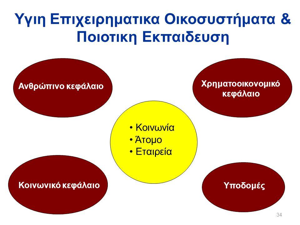 Υγιη Επιχειρηματικα Οικοσυστήματα & Ποιοτικη Εκπαιδευση 34 Ανθρώπινο κεφάλαιο Κοινωνικό κεφάλαιο Χρηματοοικονομικό κεφάλαιο Υποδομές • Κοινωνία • Άτομο • Εταιρεία