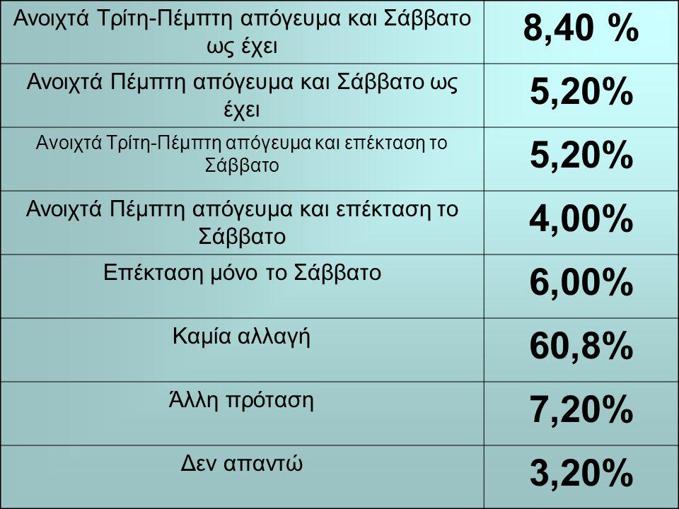Ανοιχτά Τρίτη-Πέμπτη απόγευμα και Σάββατο ως έχει 8,40 % Ανοιχτά Πέμπτη απόγευμα και Σάββατο ως έχει 5,20% Ανοιχτά Τρίτη-Πέμπτη απόγευμα και επέκταση το Σάββατο 5,20% Ανοιχτά Πέμπτη απόγευμα και επέκταση το Σάββατο 4,00% Επέκταση μόνο το Σάββατο 6,00% Καμία αλλαγή 60,8% Άλλη πρόταση 7,20% Δεν απαντώ 3,20%