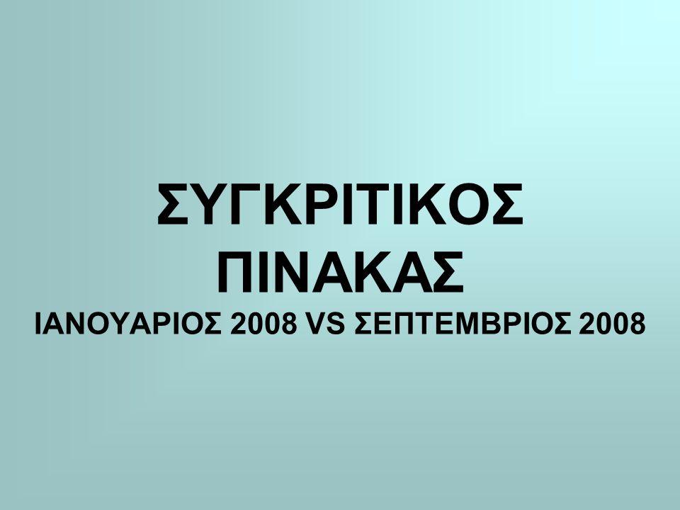 ΣΥΓΚΡΙΤΙΚΟΣ ΠΙΝΑΚΑΣ ΙΑΝΟΥΑΡΙΟΣ 2008 VS ΣΕΠΤΕΜΒΡΙΟΣ 2008