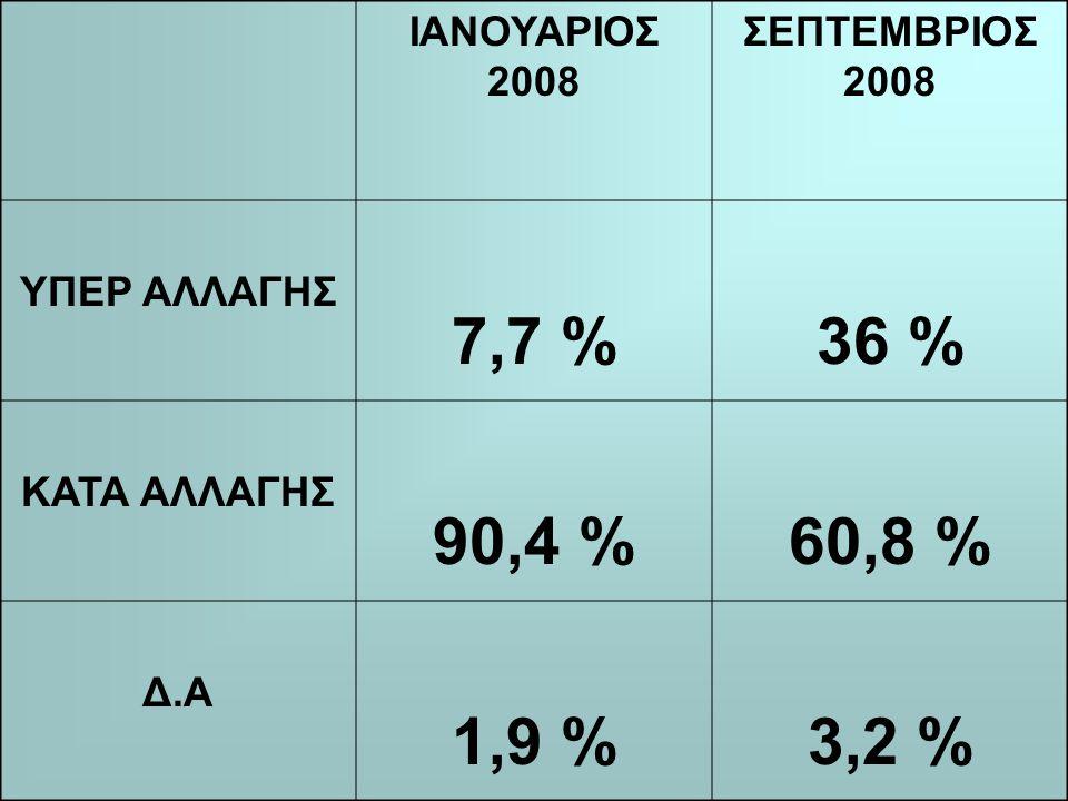 ΙΑΝΟΥΑΡΙΟΣ 2008 ΣΕΠΤΕΜΒΡΙΟΣ 2008 ΥΠΕΡ ΑΛΛΑΓΗΣ 7,7 %36 % ΚΑΤΑ ΑΛΛΑΓΗΣ 90,4 %60,8 % Δ.Α 1,9 %3,2 %