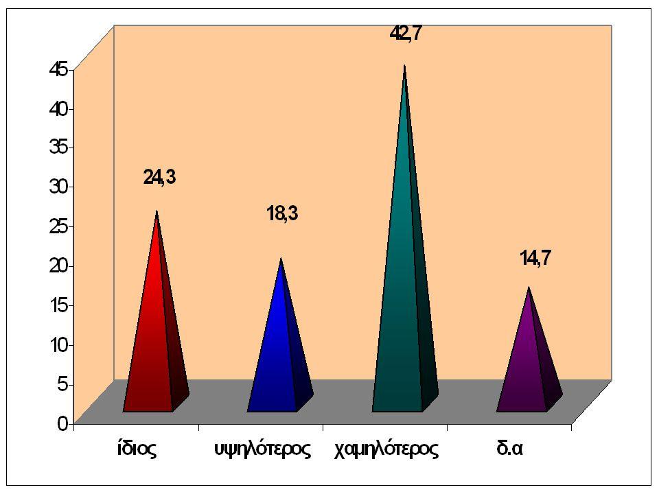 τα ποσοστά των εκπτώσεων της επιχείρησής σας σε σύγκριση με τα αντίστοιχη περσινά ήταν: